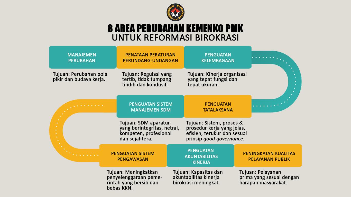 Infografis 8 Area Perubahan Kemenko-PMK